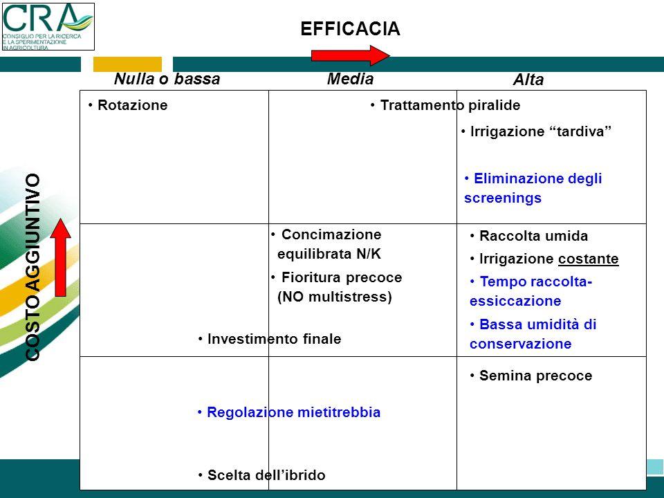 COSTO AGGIUNTIVO EFFICACIA Nulla o bassa Rotazione Media Alta Trattamento piralide Irrigazione tardiva Concimazione equilibrata N/K Fioritura precoce