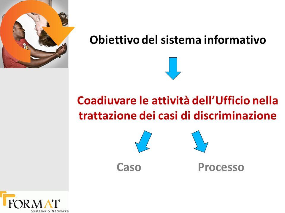 Obiettivo del sistema informativo Coadiuvare le attività dellUfficio nella trattazione dei casi di discriminazione CasoProcesso