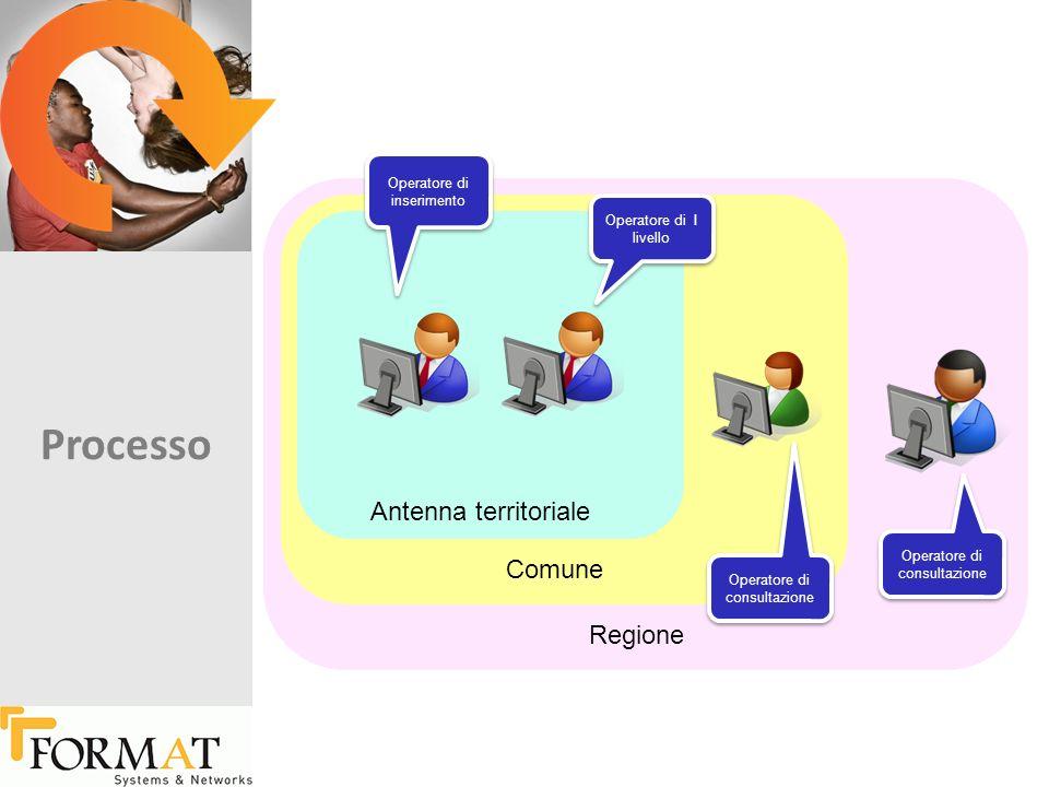 Antenna territoriale Comune Regione Operatore di inserimento Operatore di I livello Operatore di consultazione