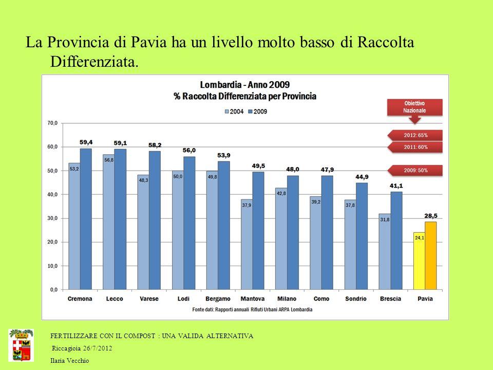 FERTILIZZARE CON IL COMPOST : UNA VALIDA ALTERNATIVA Riccagioia 26/7/2012 Ilaria Vecchio La Provincia di Pavia ha un livello molto basso di Raccolta D