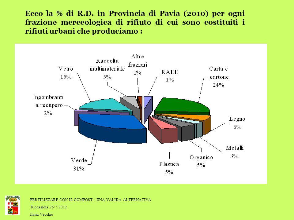 FERTILIZZARE CON IL COMPOST : UNA VALIDA ALTERNATIVA Riccagioia 26/7/2012 Ilaria Vecchio Ecco la % di R.D.