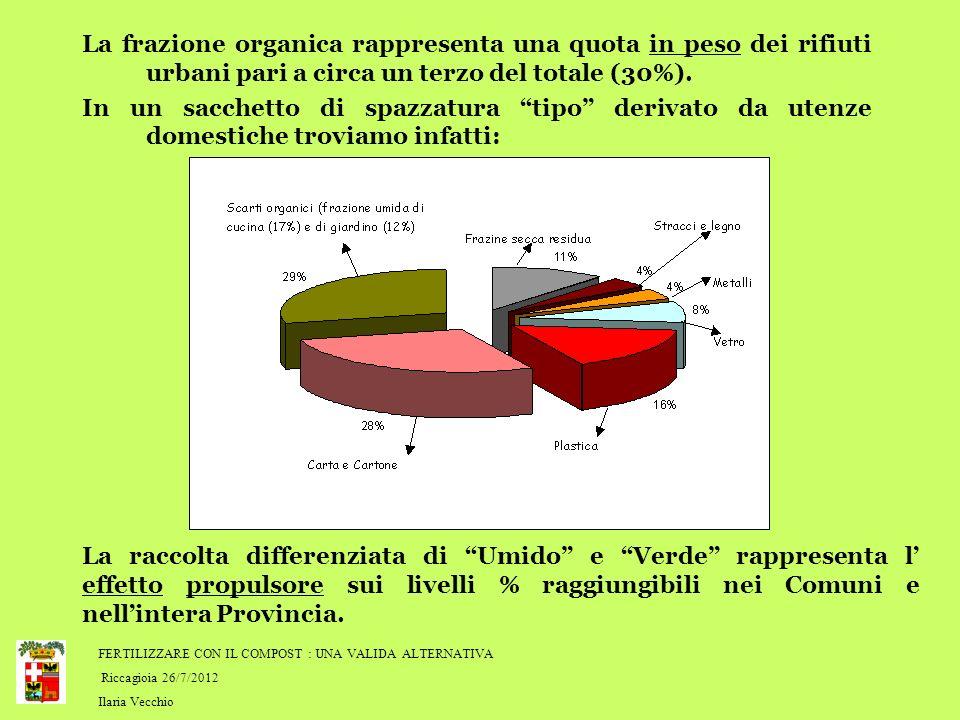 FERTILIZZARE CON IL COMPOST : UNA VALIDA ALTERNATIVA Riccagioia 26/7/2012 Ilaria Vecchio La frazione organica rappresenta una quota in peso dei rifiuti urbani pari a circa un terzo del totale (30%).