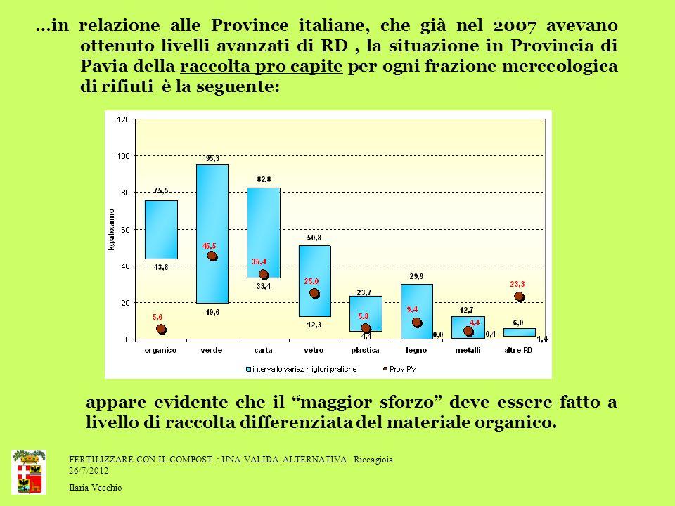 FERTILIZZARE CON IL COMPOST : UNA VALIDA ALTERNATIVA Riccagioia 26/7/2012 Ilaria Vecchio …in relazione alle Province italiane, che già nel 2007 avevan