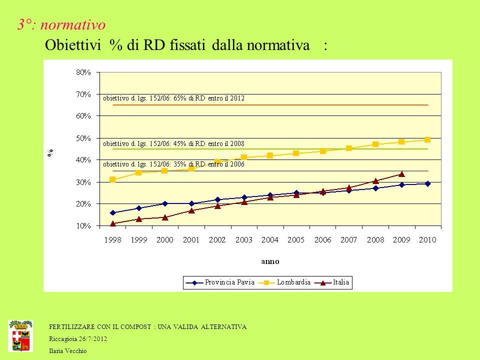 FERTILIZZARE CON IL COMPOST : UNA VALIDA ALTERNATIVA Riccagioia 26/7/2012 Ilaria Vecchio Obiettivi % di RD fissati dalla normativa : 3°: normativo