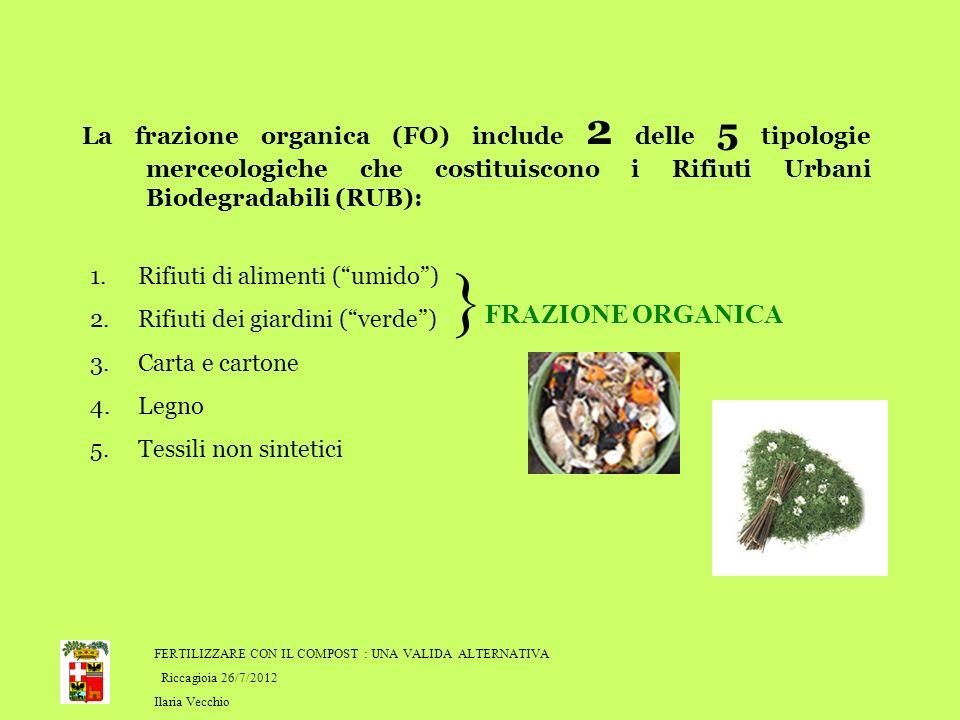 La frazione organica (FO) include 2 delle 5 tipologie merceologiche che costituiscono i Rifiuti Urbani Biodegradabili (RUB): 1.Rifiuti di alimenti (umido) 2.Rifiuti dei giardini (verde) 3.Carta e cartone 4.Legno 5.Tessili non sintetici } FRAZIONE ORGANICA FERTILIZZARE CON IL COMPOST : UNA VALIDA ALTERNATIVA Riccagioia 26/7/2012 Ilaria Vecchio