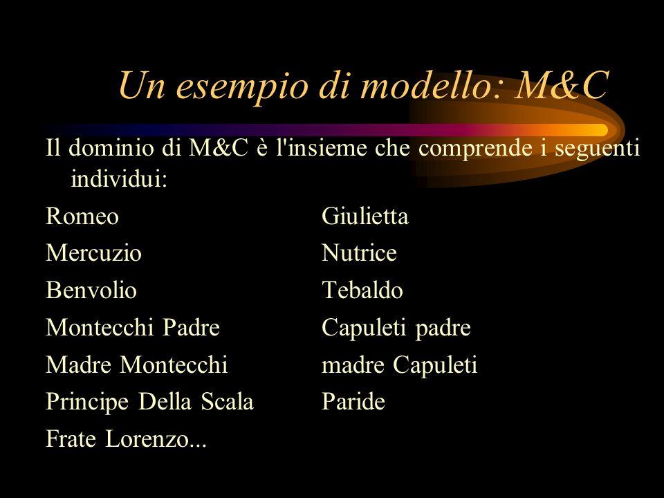 Un esempio di modello: M&C Il dominio di M&C è l'insieme che comprende i seguenti individui: Romeo Giulietta Mercuzio Nutrice Benvolio Tebaldo Montecc
