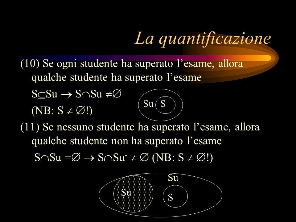 La quantificazione (10) Se ogni studente ha superato lesame, allora qualche studente ha superato lesame S Su S Su (NB: S !) (11) Se nessuno studente h