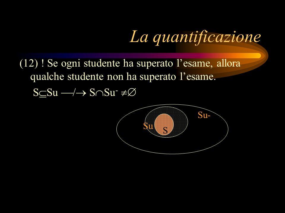 La quantificazione (12) ! Se ogni studente ha superato lesame, allora qualche studente non ha superato lesame. S Su / S Su - S Su Su- S