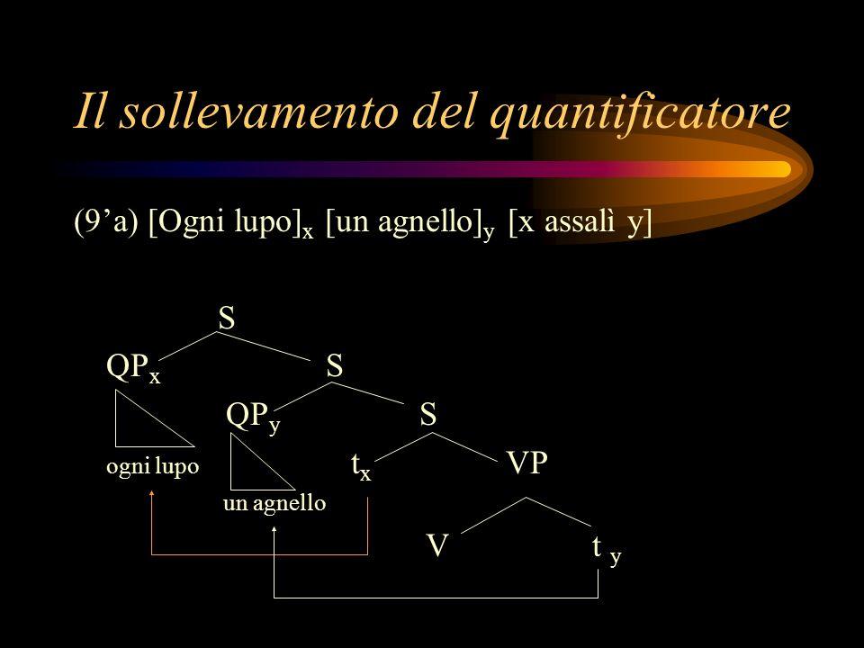 Il sollevamento del quantificatore (9a) [Ogni lupo] x [un agnello] y [x assalì y] S QP x S QP y S ogni lupo t x VP un agnello Vt y