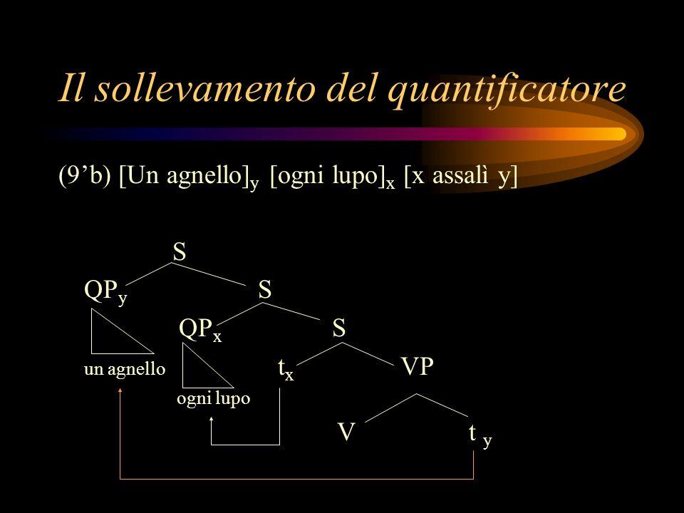 Il sollevamento del quantificatore (9b) [Un agnello] y [ogni lupo] x [x assalì y] S QP y S QP x S un agnello t x VP ogni lupo Vt y