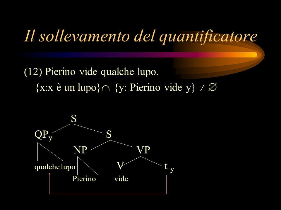 Il sollevamento del quantificatore (12) Pierino vide qualche lupo. {x:x è un lupo} {y: Pierino vide y} S QP y S NP VP qualche lupo Vt y Pierino vide