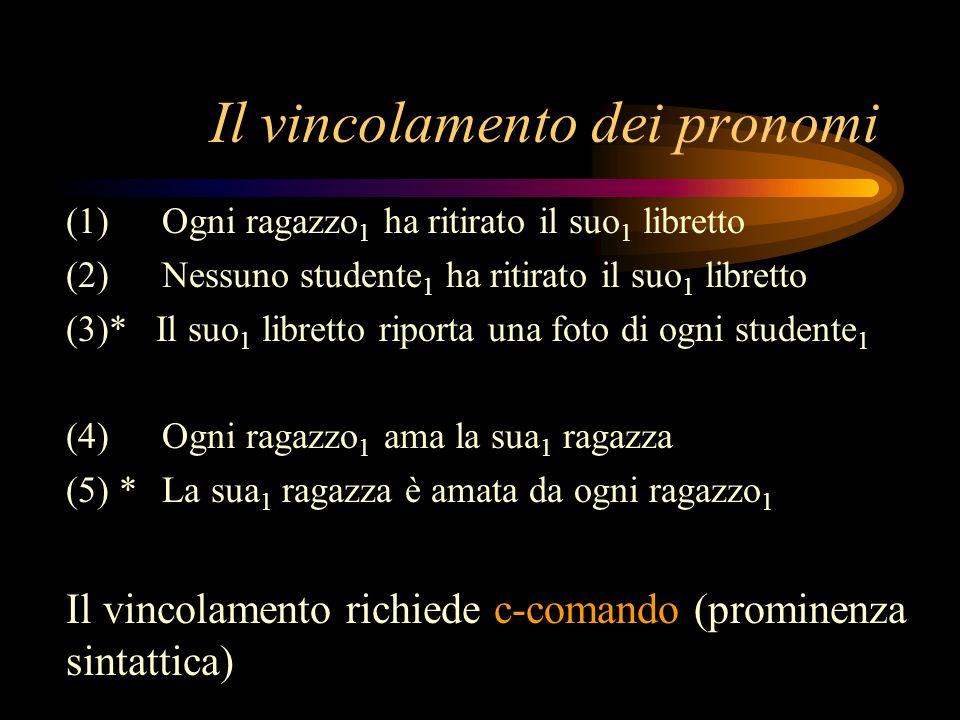 Il vincolamento dei pronomi (1)Ogni ragazzo 1 ha ritirato il suo 1 libretto (2)Nessuno studente 1 ha ritirato il suo 1 libretto (3)* Il suo 1 libretto