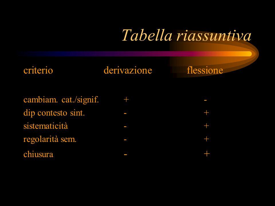 Tabella riassuntiva criterioderivazioneflessione cambiam. cat./signif.+- dip contesto sint.-+ sistematicità-+ regolarità sem.-+ chiusura -+