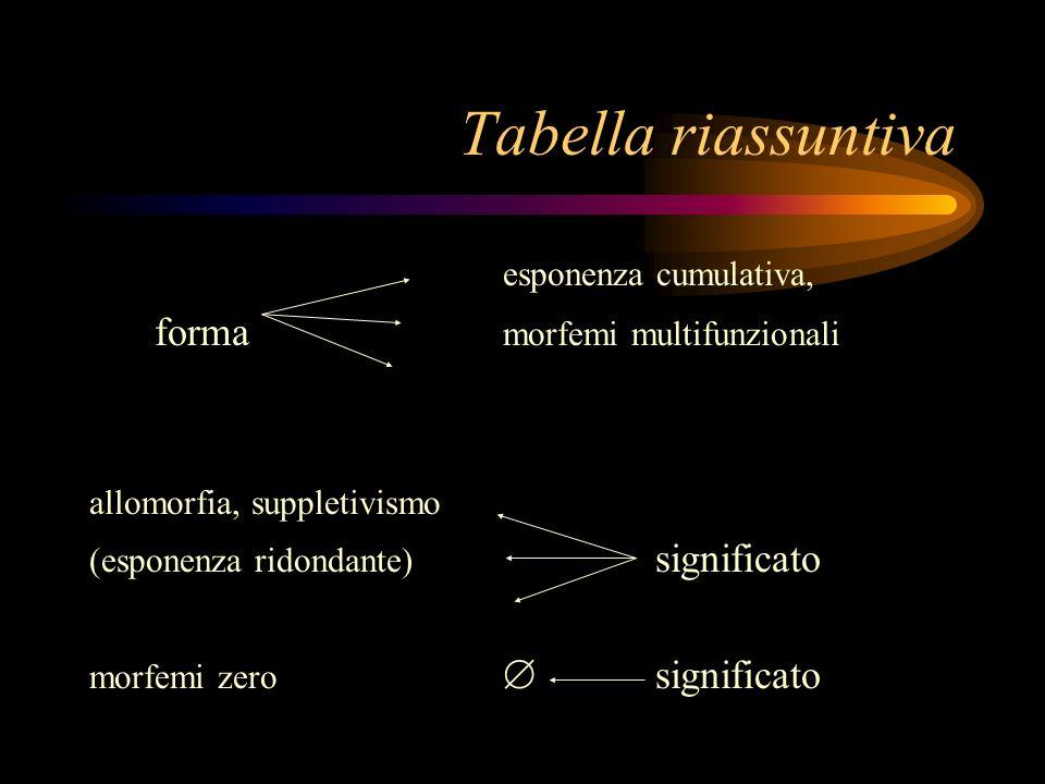 Tabella riassuntiva esponenza cumulativa, forma morfemi multifunzionali allomorfia, suppletivismo (esponenza ridondante) significato morfemi zero sign