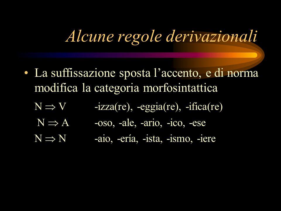 Alcune regole derivazionali La suffissazione sposta laccento, e di norma modifica la categoria morfosintattica N V-izza(re), -eggia(re), -ifica(re) N