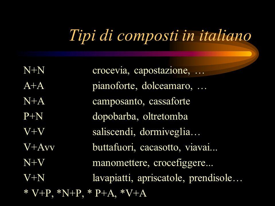 Tipi di composti in italiano N+Ncrocevia, capostazione, … A+Apianoforte, dolceamaro, … N+Acamposanto, cassaforte P+Ndopobarba, oltretomba V+Vsaliscend