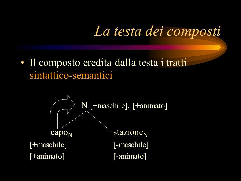 La testa dei composti Il composto eredita dalla testa i tratti sintattico-semantici N [+maschile], [+animato] capo N stazione N [+maschile][-maschile]