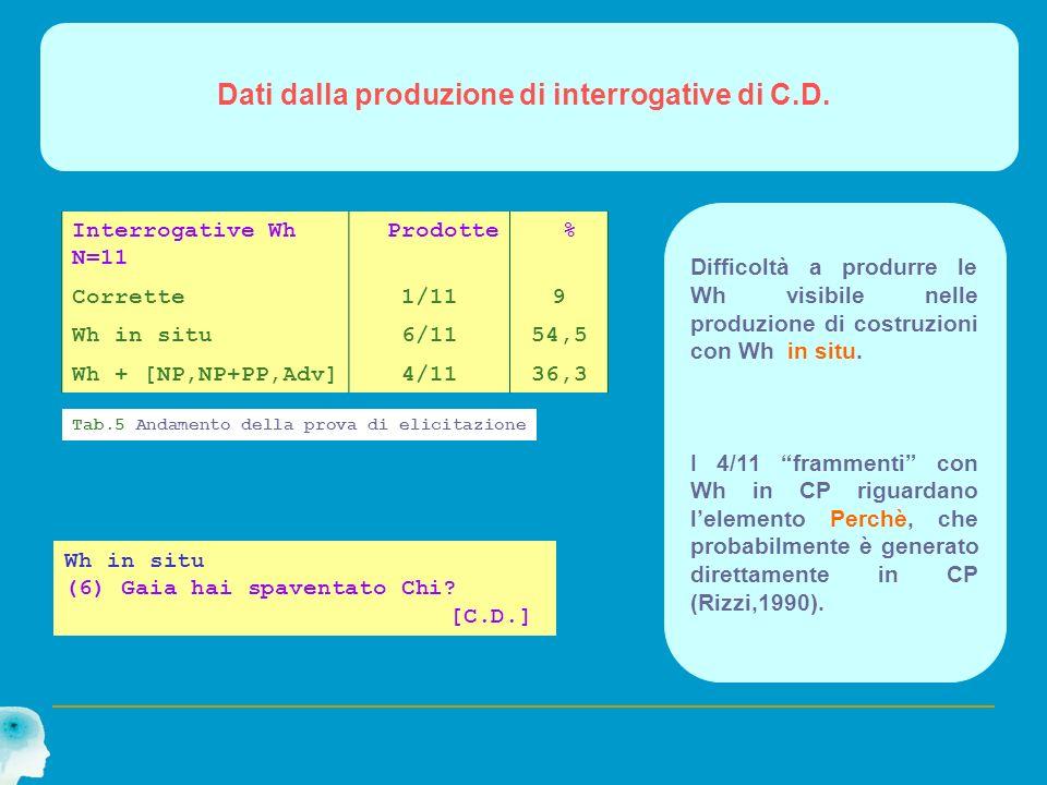 Dati dalla produzione di interrogative di C.D. Interrogative Wh N=11 Prodotte % Corrette1/119 Wh in situ6/1154,5 Wh + [NP,NP+PP,Adv]4/1136,3 Tab.5 And