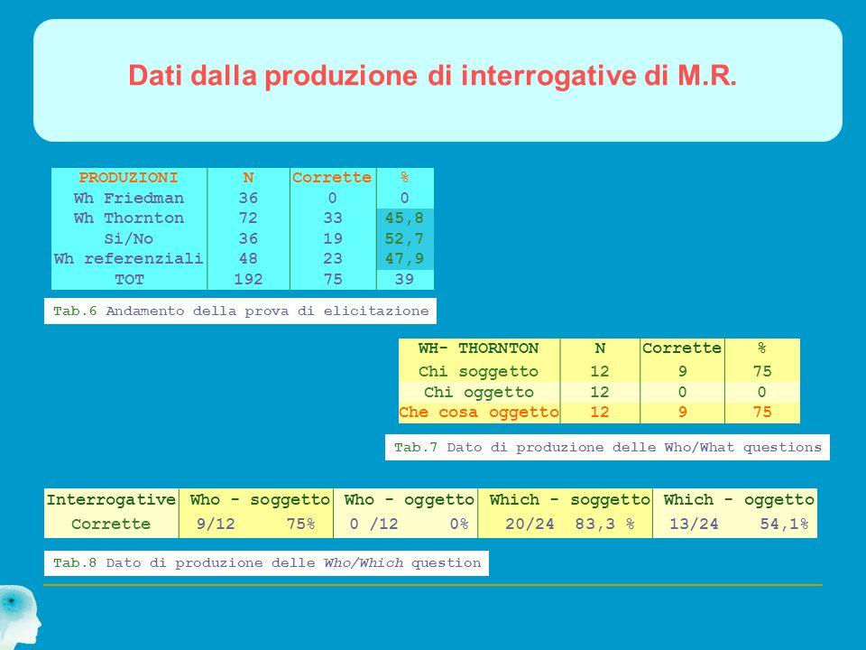 Dati dalla produzione di interrogative di M.R. PRODUZIONINCorrette% Wh Friedman3600 Wh Thornton723345,8 Si/No361952,7 Wh referenziali482347,9 TOT19275