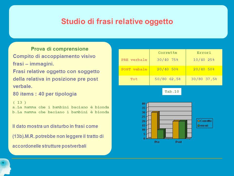 Studio di frasi relative oggetto CorretteErrori PRE verbale30/40 75%10/40 25% POST vebale20/40 50% Tot50/80 62,5%30/80 37,5% Prova di comprensione Com