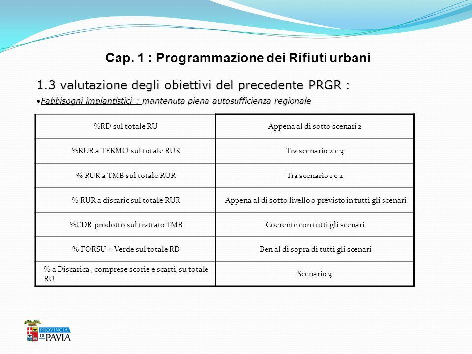 Cap. 1 : Programmazione dei Rifiuti urbani 1.3 valutazione degli obiettivi del precedente PRGR : Fabbisogni impiantistici : mantenuta piena autosuffic