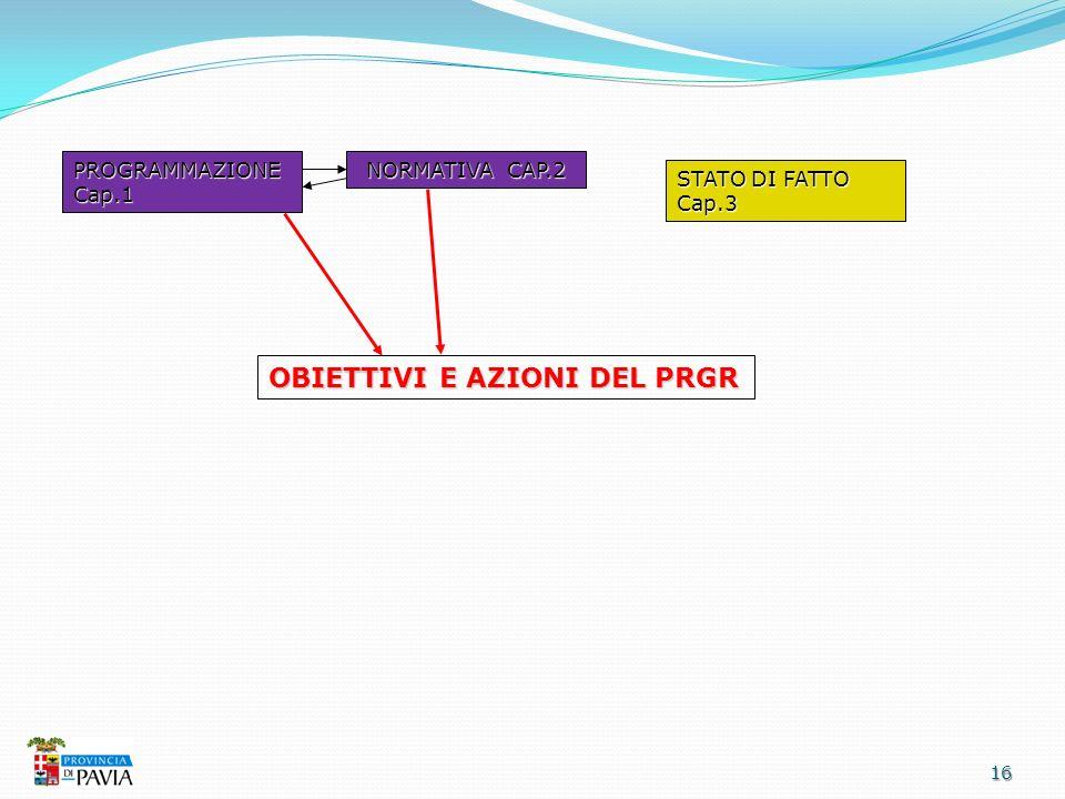 16 OBIETTIVI E AZIONI DEL PRGR PROGRAMMAZIONE Cap.1 NORMATIVA CAP.2 STATO DI FATTO Cap.3
