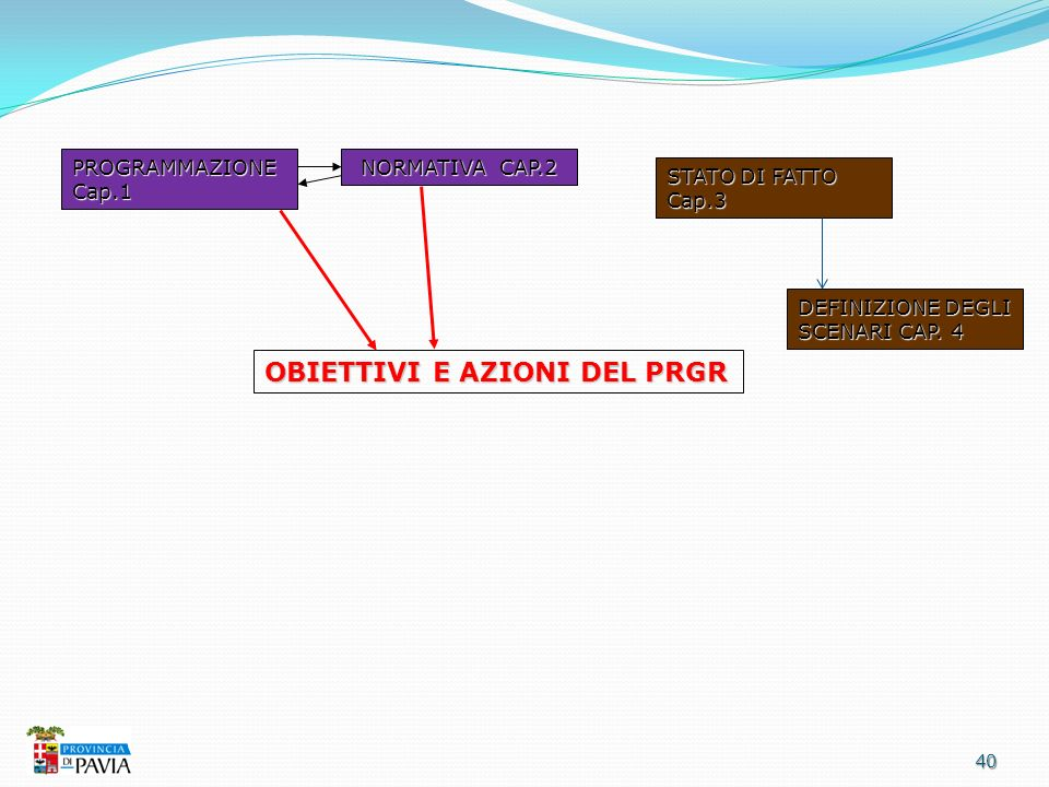 40 OBIETTIVI E AZIONI DEL PRGR PROGRAMMAZIONE Cap.1 NORMATIVA CAP.2 STATO DI FATTO Cap.3 DEFINIZIONE DEGLI SCENARI CAP. 4
