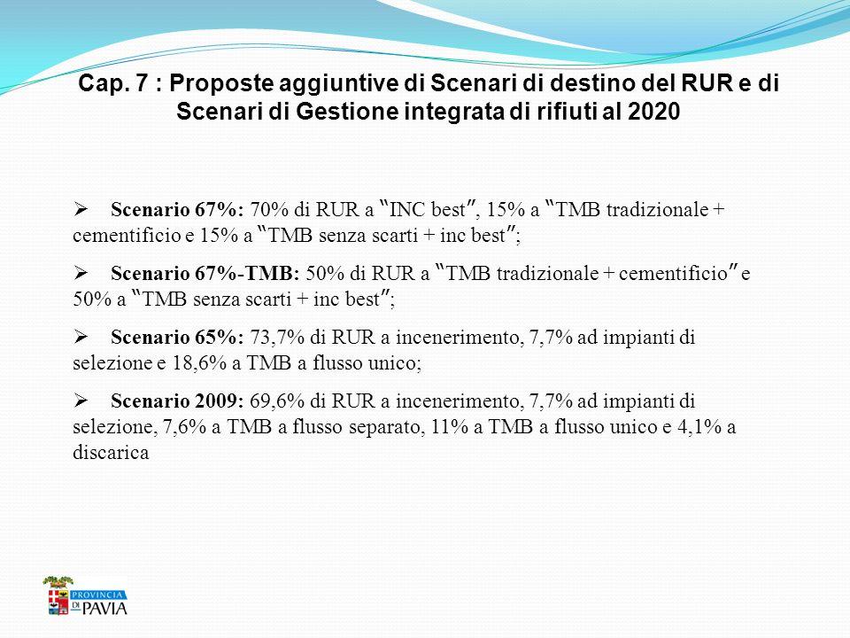 Cap. 7 : Proposte aggiuntive di Scenari di destino del RUR e di Scenari di Gestione integrata di rifiuti al 2020 Scenario 67%: 70% di RUR a INC best,