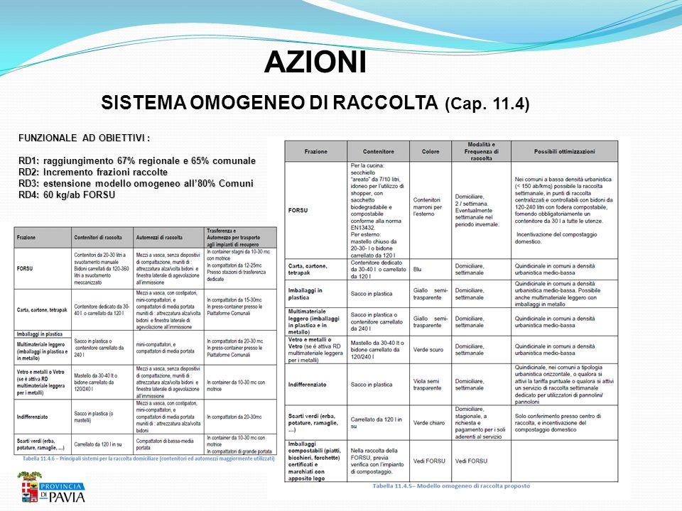 AZIONI SISTEMA OMOGENEO DI RACCOLTA (Cap. 11.4) FUNZIONALE AD OBIETTIVI : RD1: raggiungimento 67% regionale e 65% comunale RD2: Incremento frazioni ra