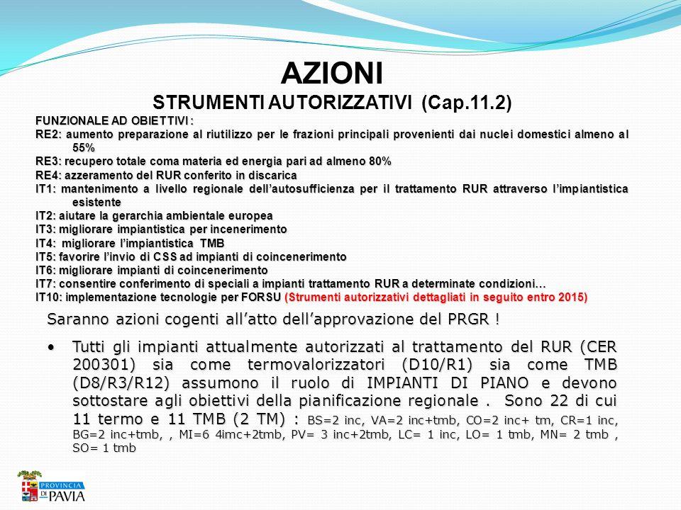 AZIONI STRUMENTI AUTORIZZATIVI (Cap.11.2) FUNZIONALE AD OBIETTIVI : RE2: aumento preparazione al riutilizzo per le frazioni principali provenienti dai