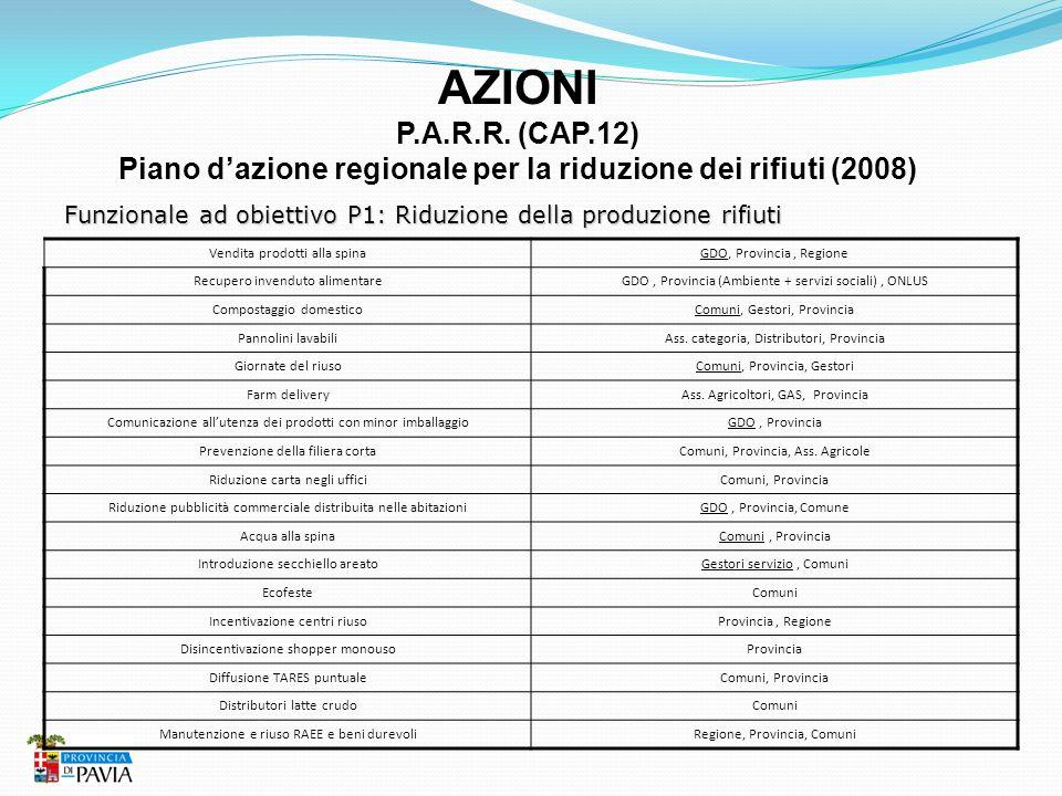 AZIONI P.A.R.R. (CAP.12) Piano dazione regionale per la riduzione dei rifiuti (2008) Funzionale ad obiettivo P1: Riduzione della produzione rifiuti Ve