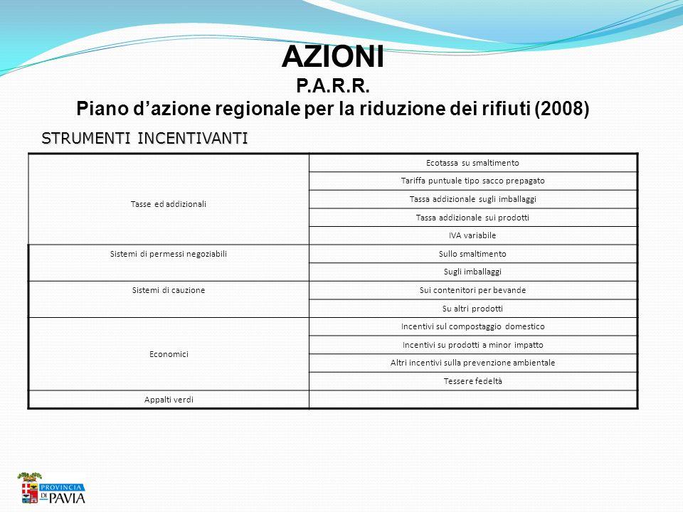 AZIONI P.A.R.R. Piano dazione regionale per la riduzione dei rifiuti (2008) STRUMENTI INCENTIVANTI Tasse ed addizionali Ecotassa su smaltimento Tariff