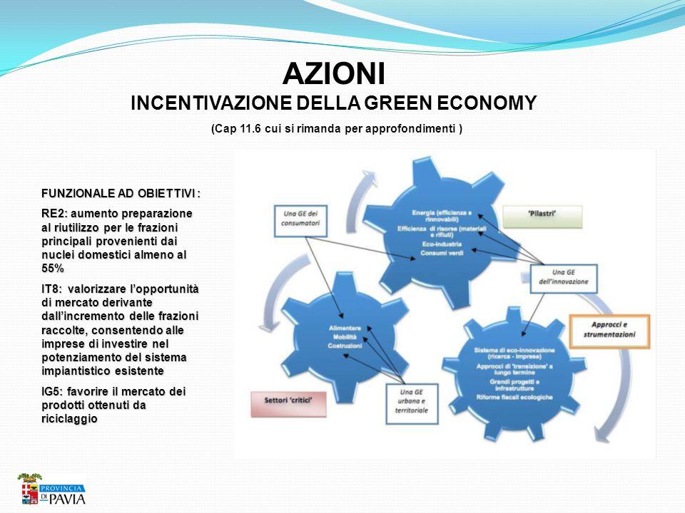 AZIONI INCENTIVAZIONE DELLA GREEN ECONOMY (Cap 11.6 cui si rimanda per approfondimenti ) FUNZIONALE AD OBIETTIVI : RE2: aumento preparazione al riutil