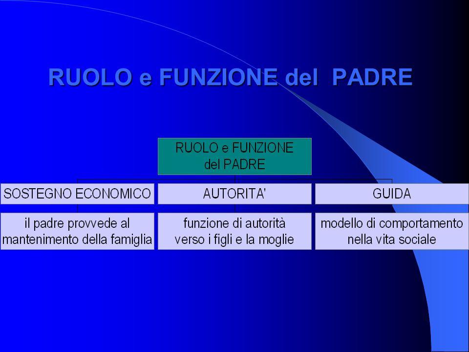 La FAMIGLIA: componente elementare dellorganizzazione della società, unità base dellevoluzione e dellesperienza TRE funzioni: - economico-lavorativa -