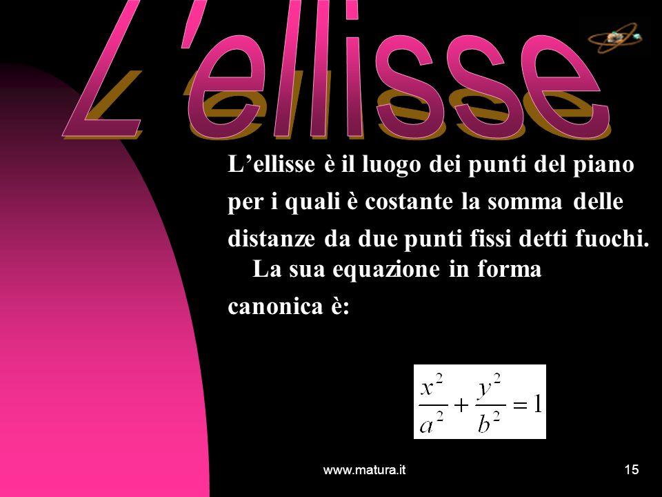 www.matura.it15 Lellisse è il luogo dei punti del piano per i quali è costante la somma delle distanze da due punti fissi detti fuochi. La sua equazio