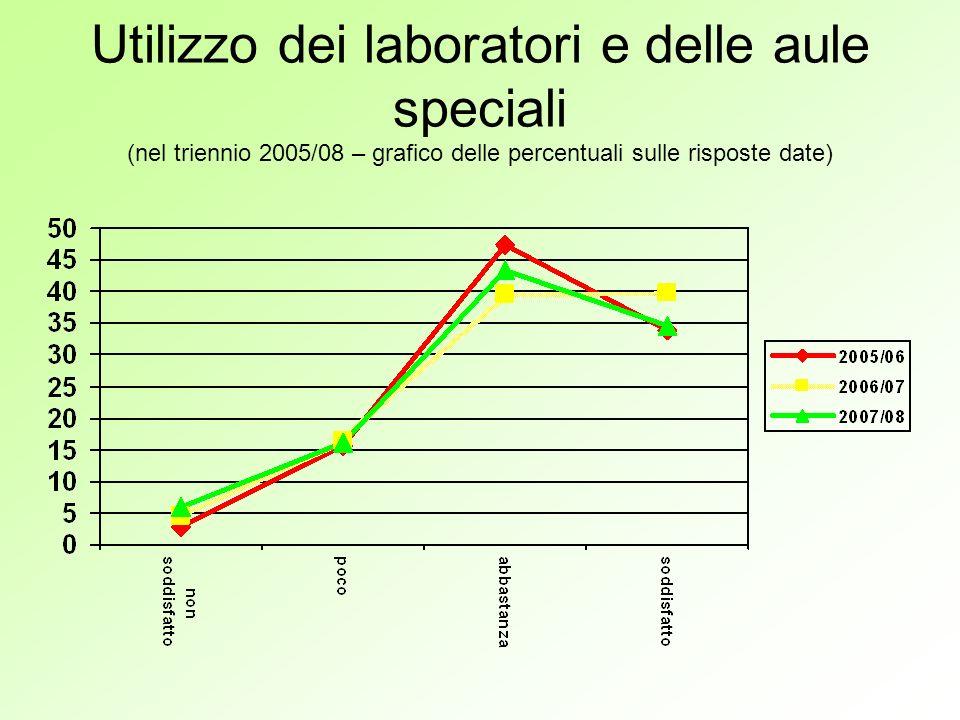 Utilizzo dei laboratori e delle aule speciali (nel triennio 2005/08 – grafico delle percentuali sulle risposte date)