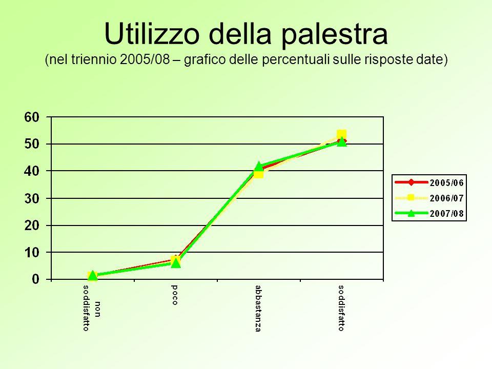 Utilizzo della palestra (nel triennio 2005/08 – grafico delle percentuali sulle risposte date)