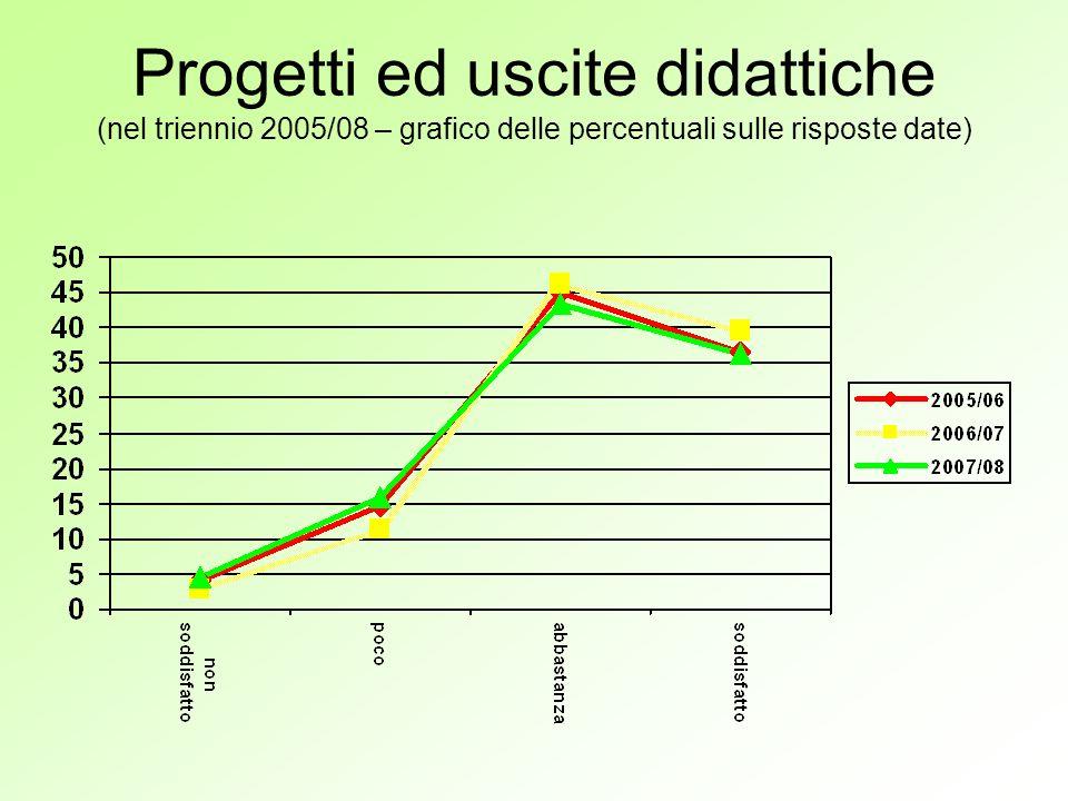 Progetti ed uscite didattiche (nel triennio 2005/08 – grafico delle percentuali sulle risposte date)