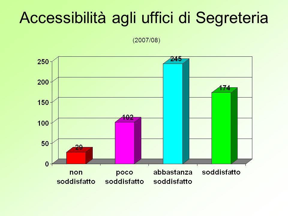 Accessibilità agli uffici di Segreteria (2007/08)