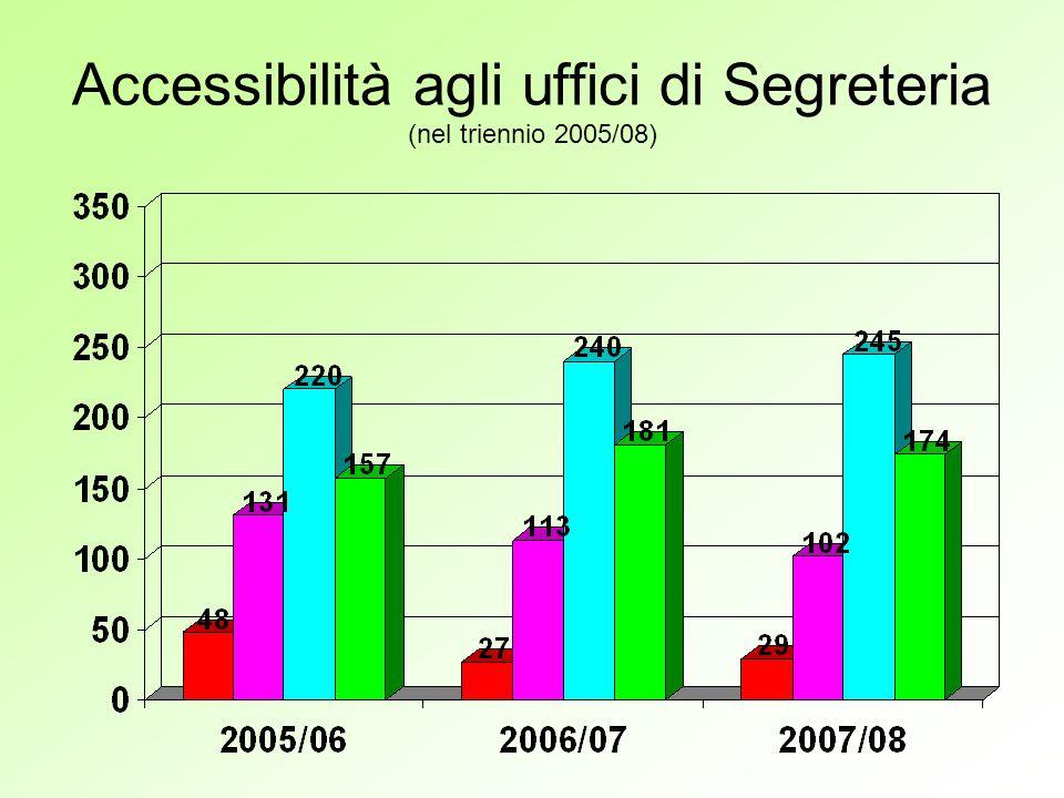 Accessibilità agli uffici di Segreteria (nel triennio 2005/08)