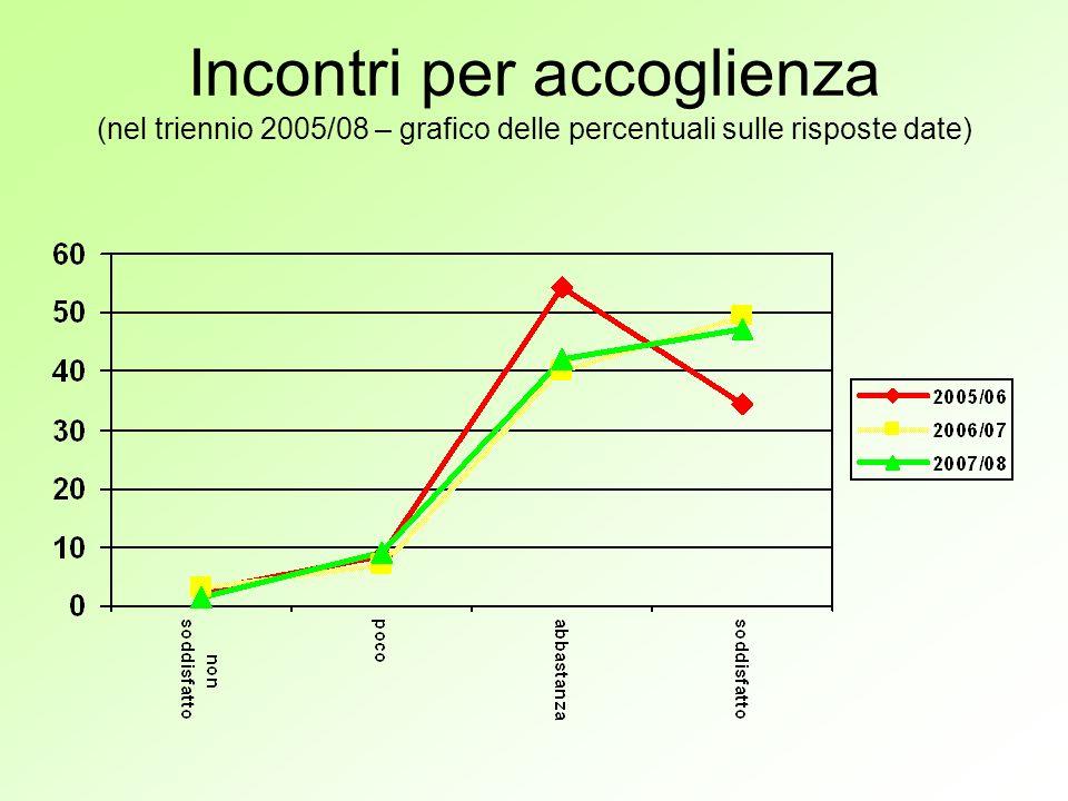 Incontri per accoglienza (nel triennio 2005/08 – grafico delle percentuali sulle risposte date)