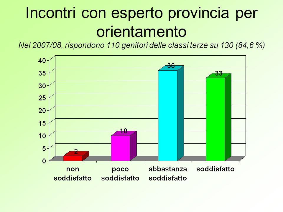 Incontri con esperto provincia per orientamento Nel 2007/08, rispondono 110 genitori delle classi terze su 130 (84,6 %)