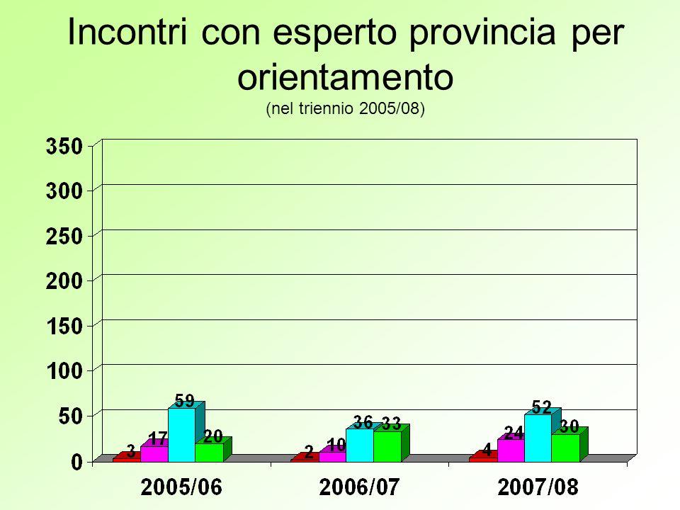 Incontri con esperto provincia per orientamento (nel triennio 2005/08)
