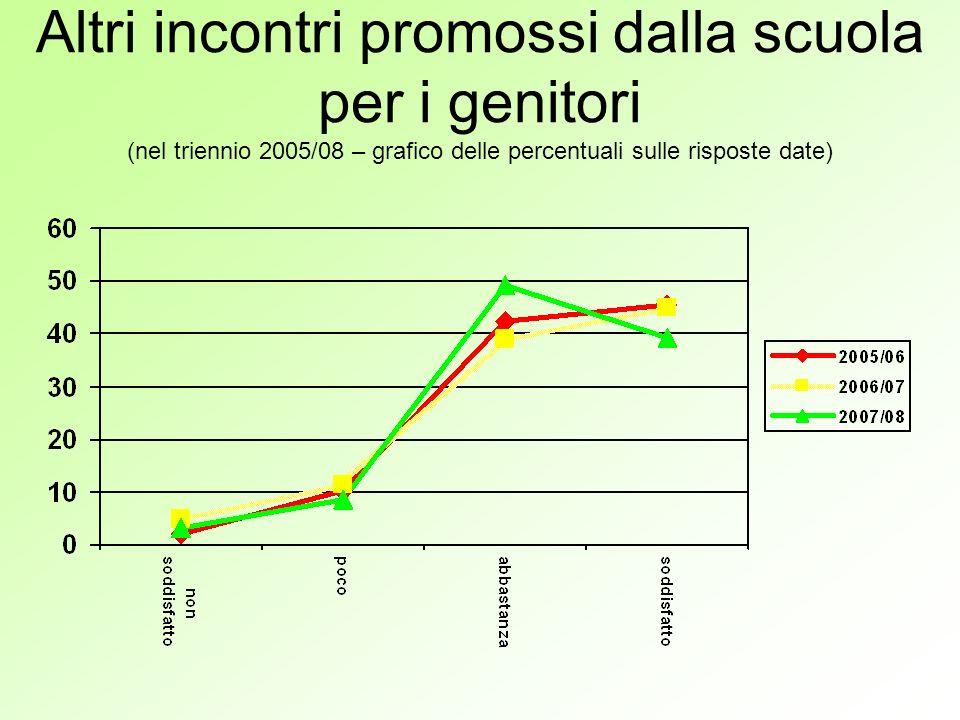Altri incontri promossi dalla scuola per i genitori (nel triennio 2005/08 – grafico delle percentuali sulle risposte date)