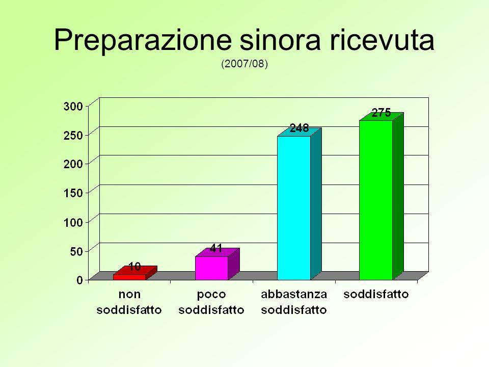 Preparazione sinora ricevuta (2007/08)