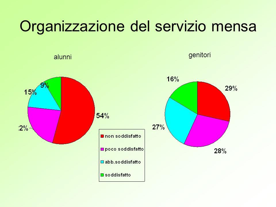 Organizzazione del servizio mensa alunni genitori