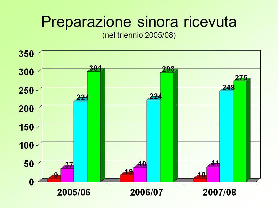 Preparazione sinora ricevuta (nel triennio 2005/08)