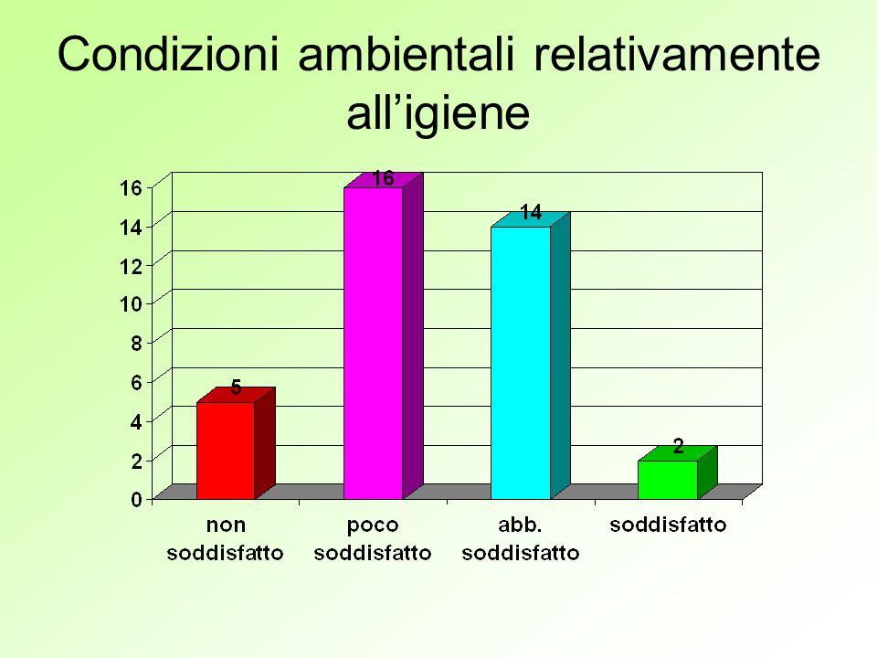 Condizioni ambientali relativamente alligiene