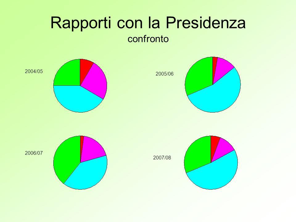 Rapporti con la Presidenza confronto 2004/05 2005/06 2006/07 2007/08
