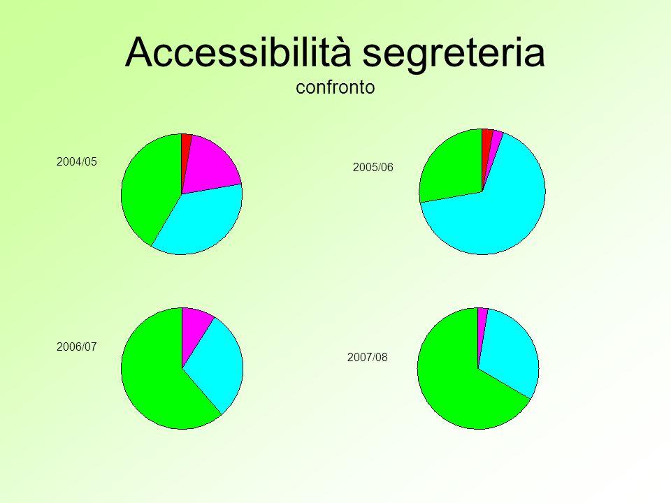 Accessibilità segreteria confronto 2004/05 2005/06 2006/07 2007/08